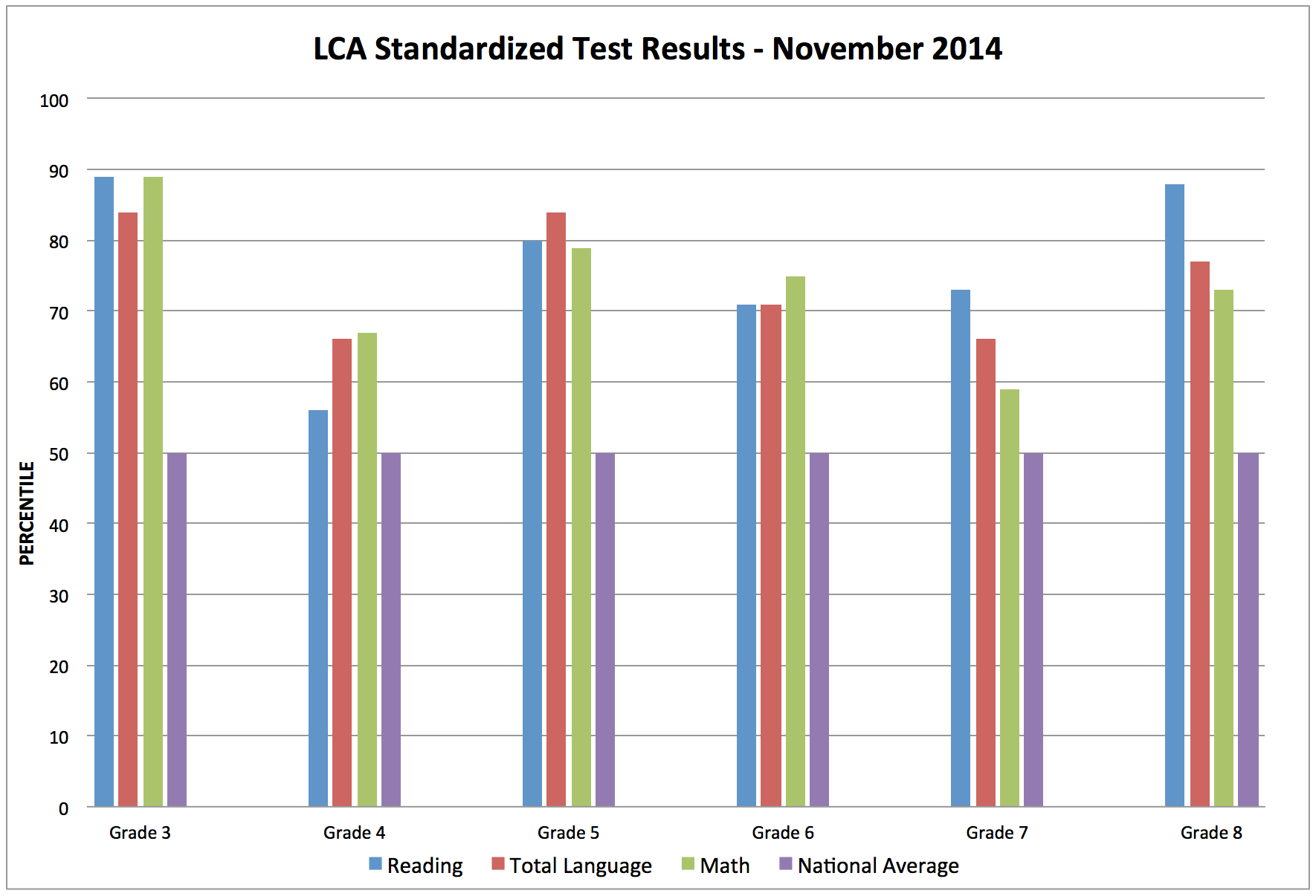 LCA vs. National Average